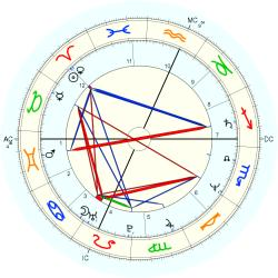 Stephen James Bruder - natal chart (Placidus)