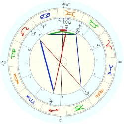 James Sharp Tait - natal chart (Placidus)