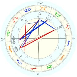 Larry Jones - natal chart (Placidus)