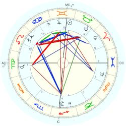 Erich Rossner - natal chart (Placidus)