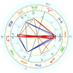Willy Mortier - natal chart (Placidus)