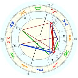 Alfred Brice - natal chart (Placidus)