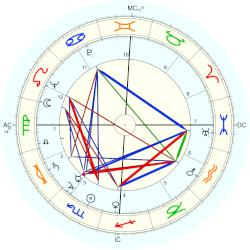 Suzy Carrier - natal chart (Placidus)