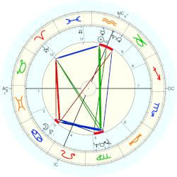 Cal Jones - natal chart (Placidus)