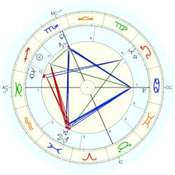 Fred Taylor - natal chart (Placidus)