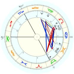 Salvatore Samperi - natal chart (Placidus)