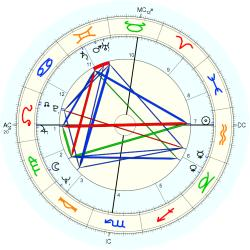 Michael G. Oxley - natal chart (Placidus)