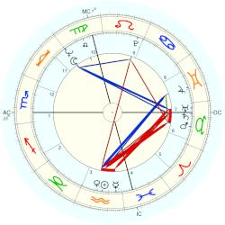 Paul Pavlowitch - natal chart (Placidus)