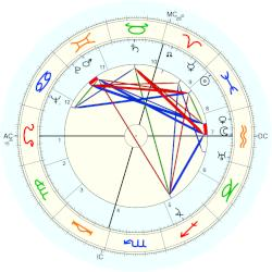 Louis Paul Boon - natal chart (Placidus)