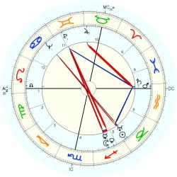 Bodo von Borries - natal chart (Placidus)