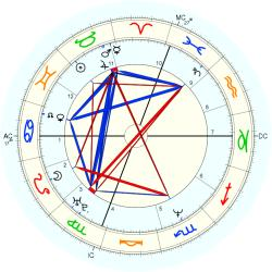 Nancy Gitzen - natal chart (Placidus)