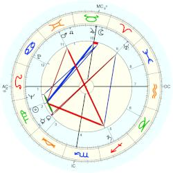 Dominique Colonna - natal chart (Placidus)