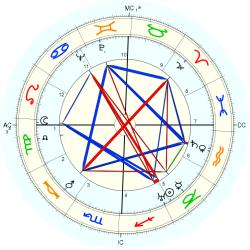 "W. L. ""Young"" Stribling - natal chart (Placidus)"