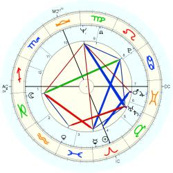 Garry Armstrong - natal chart (Placidus)