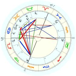 Erich Kuby - natal chart (Placidus)