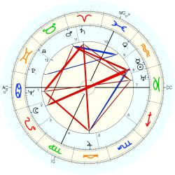 Robert Margerit - natal chart (Placidus)