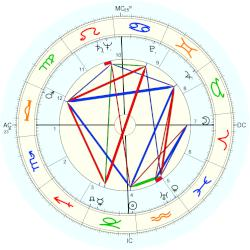 John H. Johnson - natal chart (Placidus)