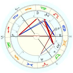 Hermann Prey - natal chart (Placidus)