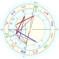 Beverly Crosby - natal chart (Placidus)