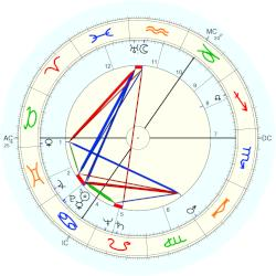 William Whitelaw - natal chart (Placidus)