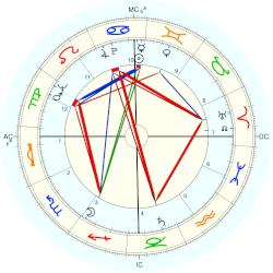 Maurice Chastanier - natal chart (Placidus)