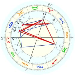 Georges Verriest - natal chart (Placidus)