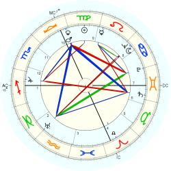 Germano Mian - natal chart (Placidus)