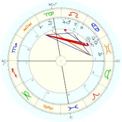 Troy Holter - natal chart (Placidus)
