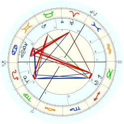 Richard Demarco - natal chart (Placidus)