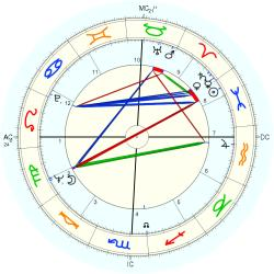 James Fred Hofeinz - natal chart (Placidus)