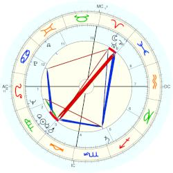 Gianna Maria Canale - natal chart (Placidus)