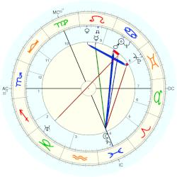 Merry Bromberger - natal chart (Placidus)