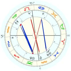 Robert Galley - natal chart (Placidus)