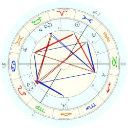 Philippe Maystadt - natal chart (Placidus)