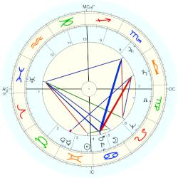 Robert de Saint-Guidon - natal chart (Placidus)