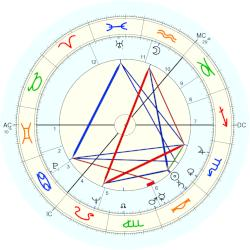 James Gowan - natal chart (Placidus)