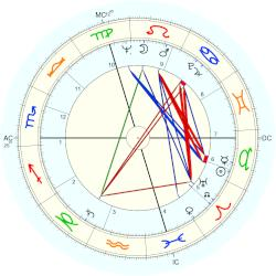 Celso Posio - natal chart (Placidus)