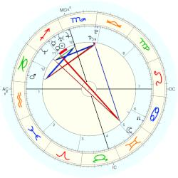 Caytlyn McCloskey - natal chart (Placidus)