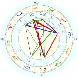 Billy Parsons - natal chart (Placidus)