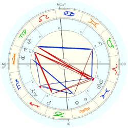 Calogero Messina - natal chart (Placidus)
