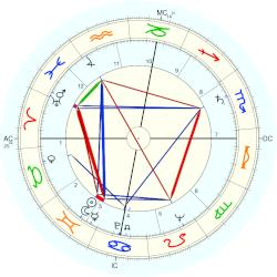 Tom Kirby - natal chart (Placidus)