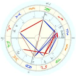 Franco Interlenghi - natal chart (Placidus)