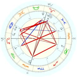 Dominique Paturel - natal chart (Placidus)