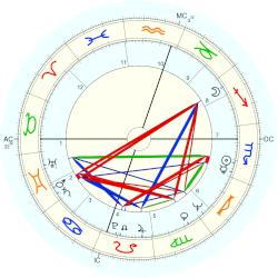 Jacques Attali - natal chart (Placidus)