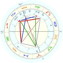 Randy Wood - natal chart (Placidus)