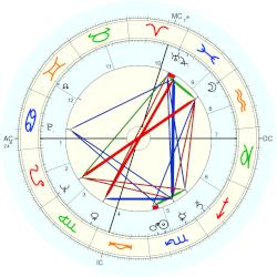 Fred Richards - natal chart (Placidus)