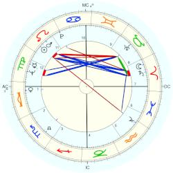 Buck Rodgers - natal chart (Placidus)
