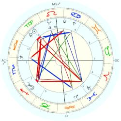 George Schmees - natal chart (Placidus)