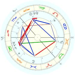 Sophie Jane Lockwood North - natal chart (Placidus)