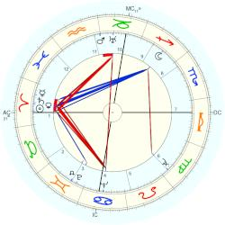 William Clarke Hinkle - natal chart (Placidus)